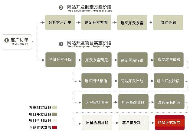 网站建设开发流程图