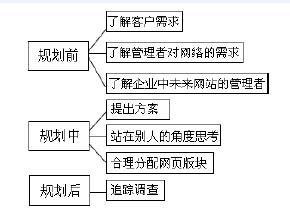 网站规划流程.jpg