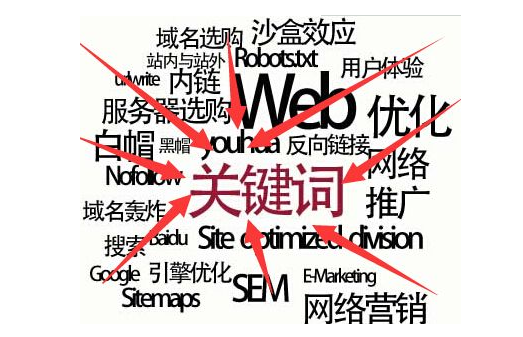 影响<b>网站优化</b>排名的因素有哪些.png