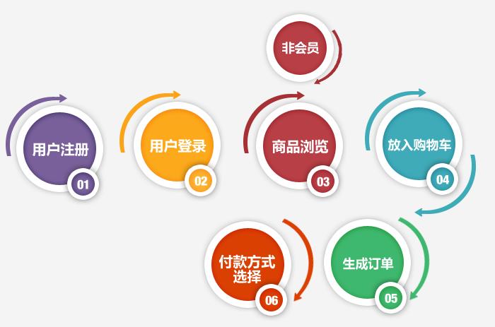 深圳電商網站建設,廣州電商網站設計流程