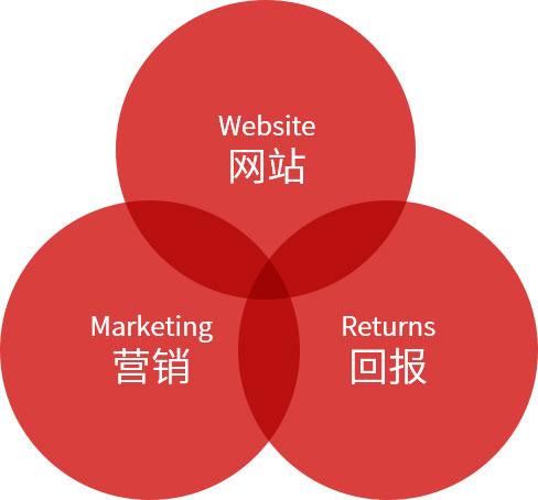 深圳高端網站制作服務商